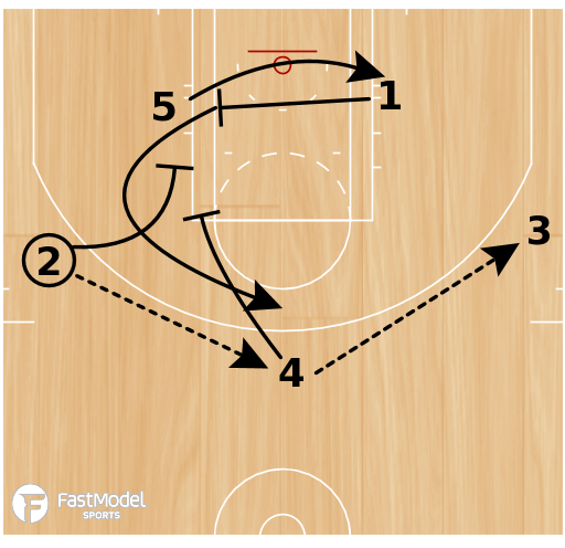 "Basketball Play - ""Punch 5"""