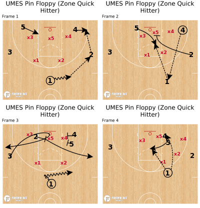 Basketball Play - UMES Pin Floppy (Zone Quick Hitter)