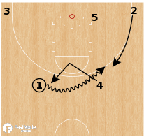 Basketball Play - FastModel Sports October Coaching Clinic