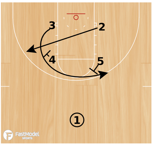 Basketball Play - Box Alley Loop
