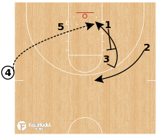 Basketball Play - Golden State Warriors 13 Lob