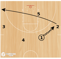 "Basketball Play - ""Push"""