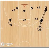 Basketball Play - Evansville-Gator vs Zone