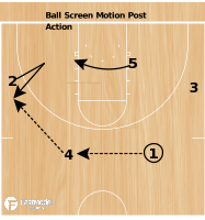 Basketball Play - Colorado Ball Screen Motion Post Action
