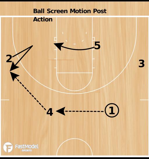 Basketball Play - Colorado Ball Screen Motion Post Action