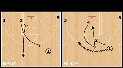 Basketball Play - San Antonio Spurs - Pindown Stagger PNR