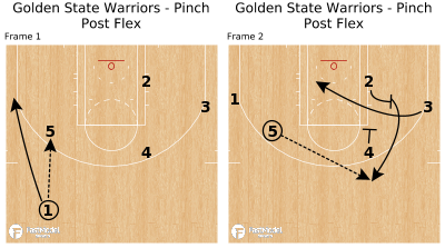 Basketball Play - Golden State Warriors - Pinch Post Flex
