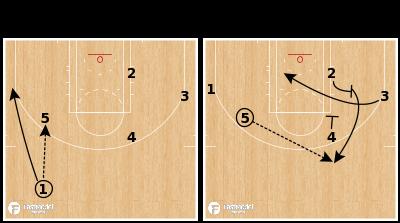Basketball Play - Golden State Warriors - Pinch Post Flex