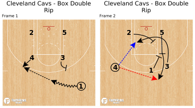 Basketball Play - Cleveland Cavs - Box Double Rip