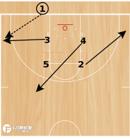 Basketball Play - BLOB Box Set - Guard Post Up
