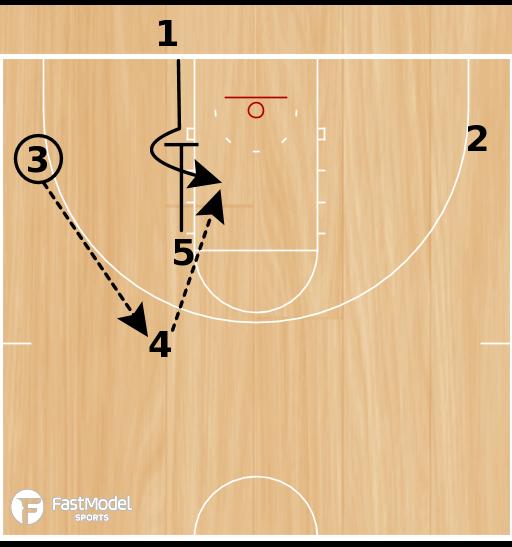 Basketball Play - BLOB Box Set - Guard Post Up