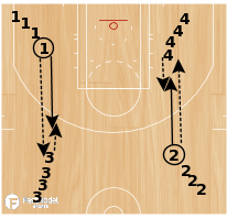 Basketball Play - 4 Station Pass Drill