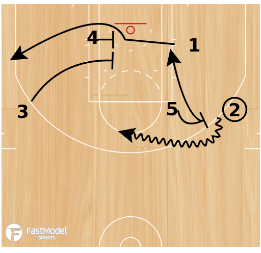 Basketball Play - 32 Swing