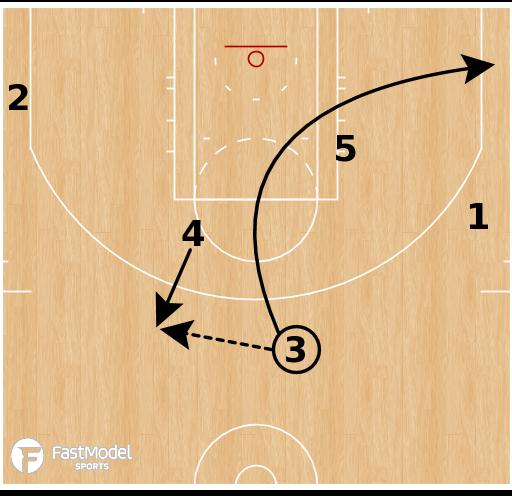 Basketball Play - Boston Celtics - Zipper Elbow