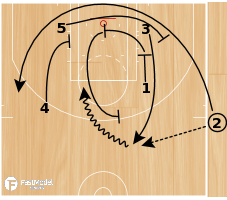 Basketball Play - SLOB Special