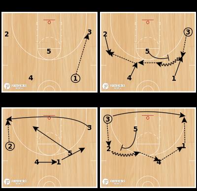Basketball Play - Khimki Zone Offense