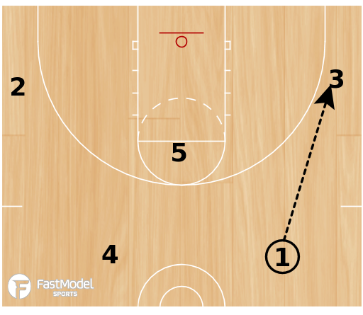 Basketball Play - Khimki Zone Offense