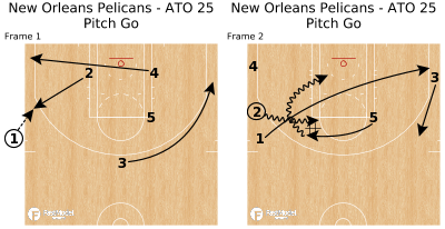 Basketball Play - New Orleans Pelicans - ATO 25 Pitch Go