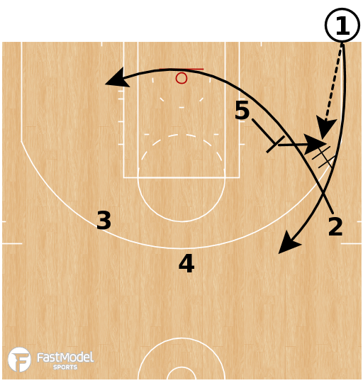 Basketball Play - BOB Double Pindown