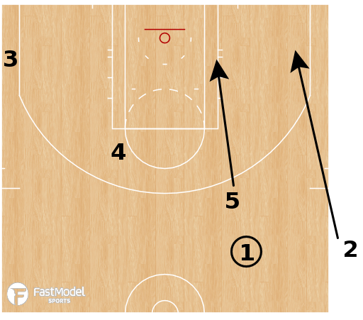 Basketball Play - SOB Double Staggered