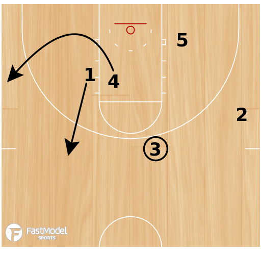 Basketball Play - Stagger Single Down Continuity Motion Offense