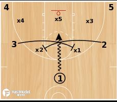 Basketball Play - Zone X