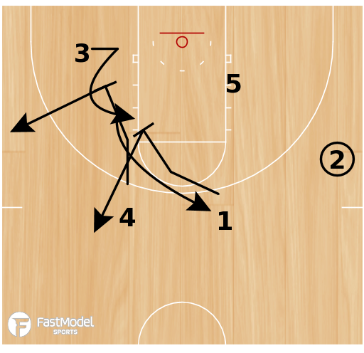 Basketball Play - Stagger Continuity Motion Offense
