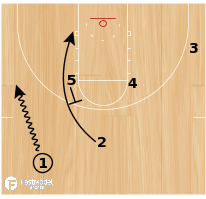 Basketball Play - Loop Baseline Double