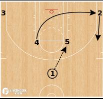 Basketball Play - Sacramento Kings - Horns Down