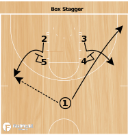 Basketball Play - Illini Box Stagger