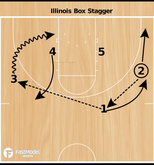 Basketball Play - Illini Box Stagger