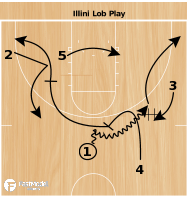 Basketball Play - Illini Lob Play