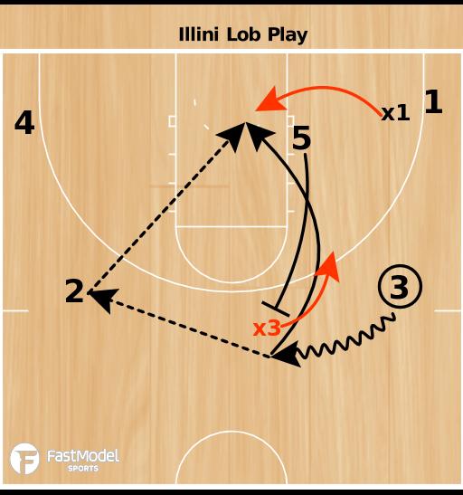 Basketball Play - Illini Lob Play