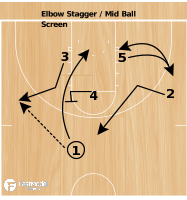Basketball Play - Thad Boyle Elbow Stagger / Mid Ball Screen