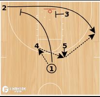 Basketball Play - Horns America's Play