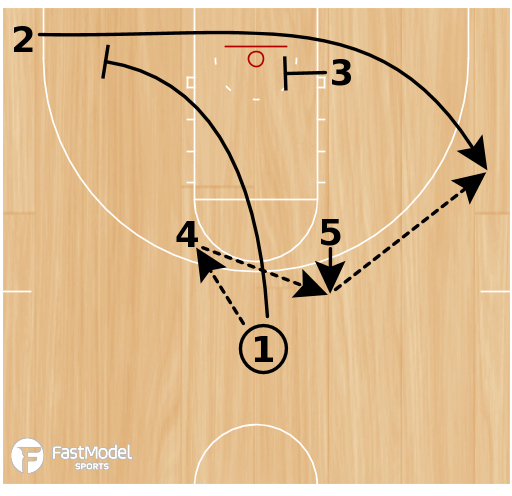 Basketball Play - Horns America's Play