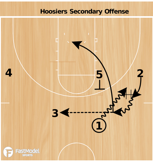 Basketball Play - Hoosiers Secondary