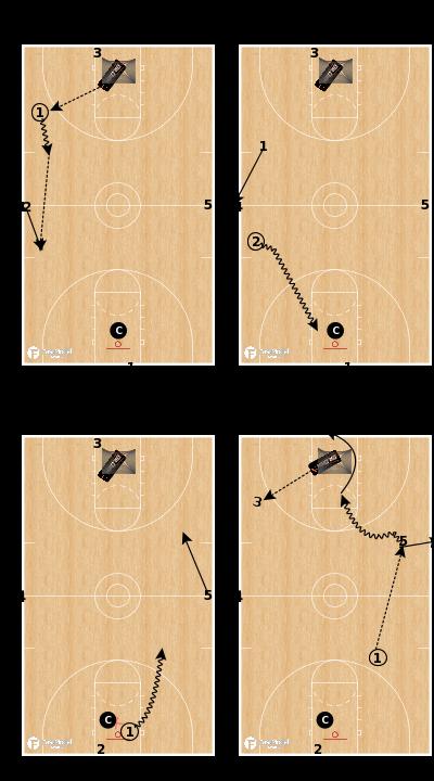 Basketball Play - Dr Dish - Transition Attack Drill