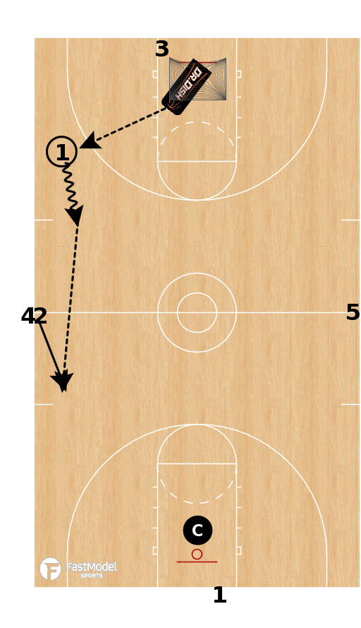 Basketball Play - Dr Dish - Transition Attack Drill
