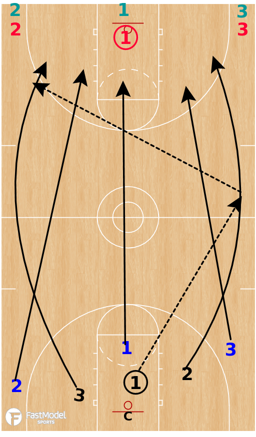Basketball Play - 3 on 3 Transition