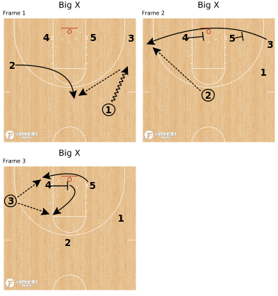 Basketball Play - Big X
