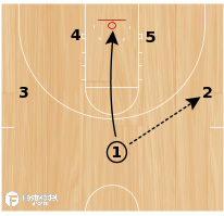Basketball Play - Guard Choice