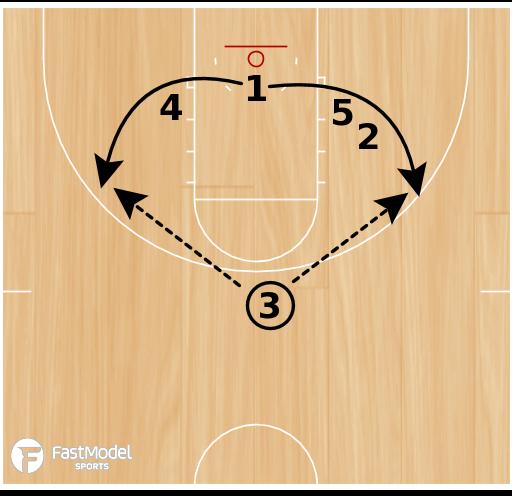 Basketball Play - Guard Choice