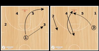 Basketball Play - 4 High Lob