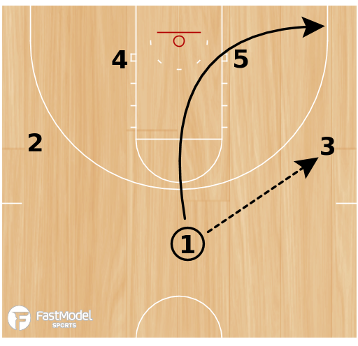 Basketball Play - 4 High Lob