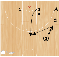 Basketball Play - Baseline Cross