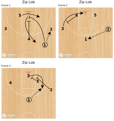 Basketball Play - Zip Lob