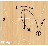 Basketball Play - Zip Lob