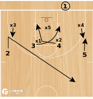 Basketball Play - BLOB 4 Across Cross