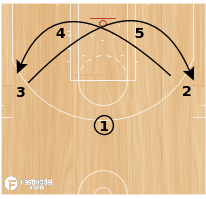 Basketball Play - Swing Flare